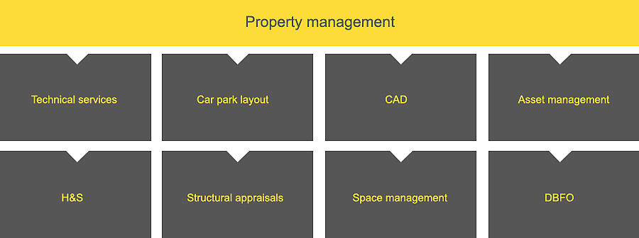 Property management diagram